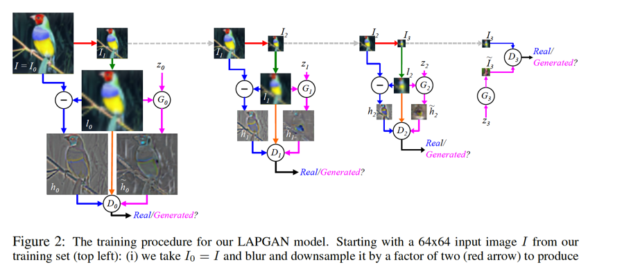 Laplacian Generative Adversarial Networks
